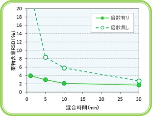 img_GranutolF_graph2.jpg