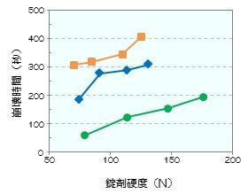 img_Granutol_graph2.jpg