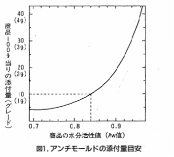 img_antimold_graph.jpg