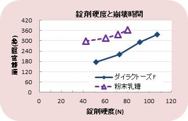 img_dilactoseF_graph3.jpg