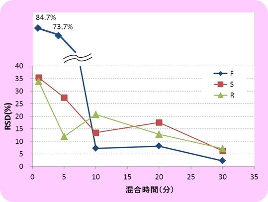 img_dilactoseF_graph4.jpg
