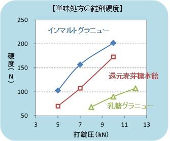 img_isomalt_graph.jpg